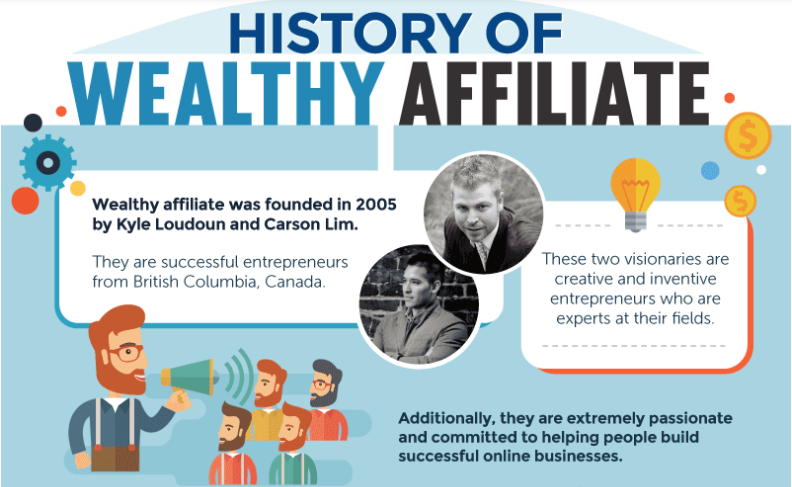 History of Wealthy Affiliate Banner 1