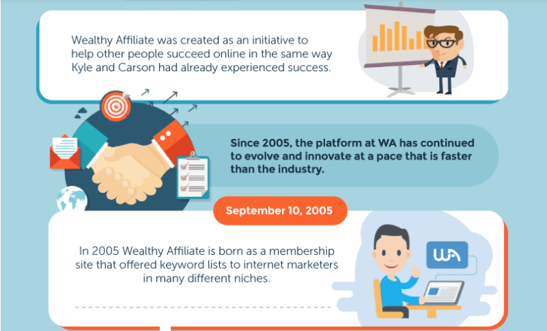 History of Wealthy Affiliate Banner 2