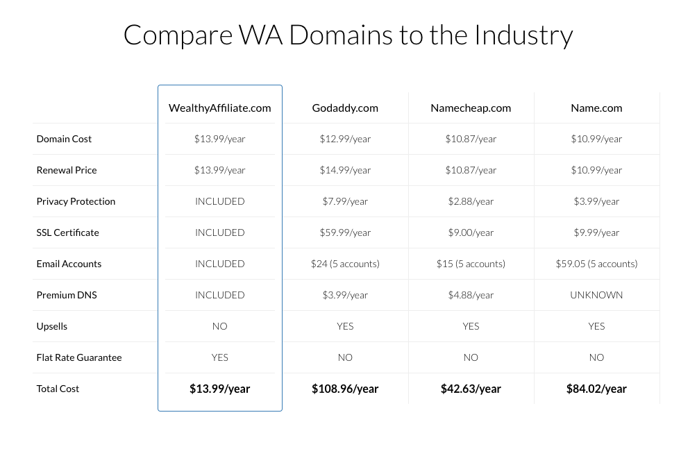 Wealthy Affiliate domains comparison