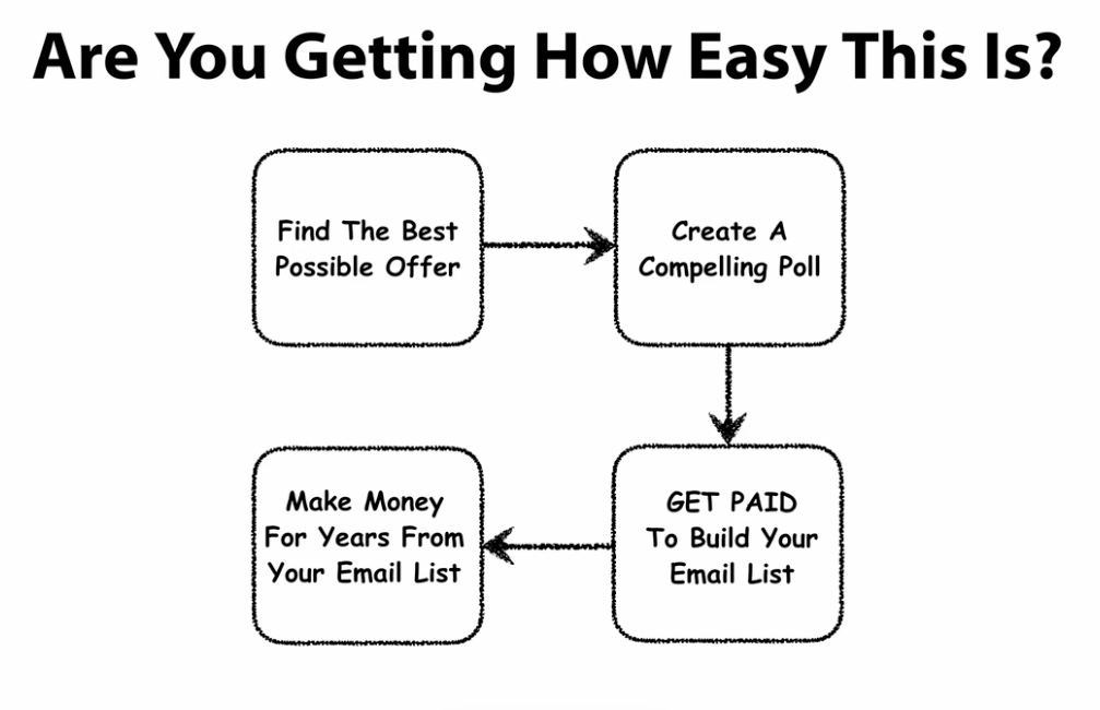 Easy way to earn over and over again