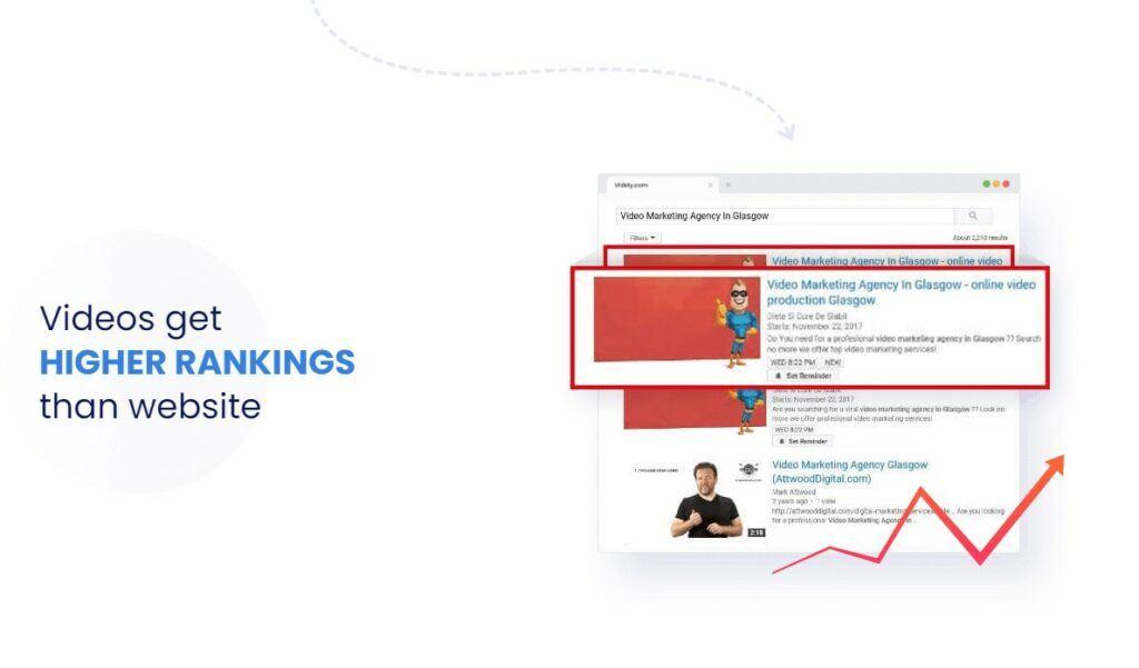 Ranking YouTube Videos On Google