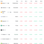 Top 10 cryptocurrencies by Market Cap on coinmarketcap.com