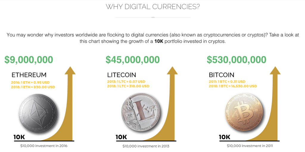 Why Does RA Suggest Precious Metals & Digital Currencies As Alternate Investments