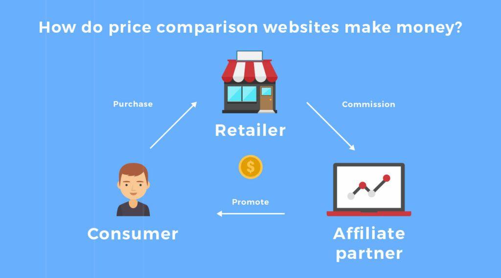 how do comparison sites make money