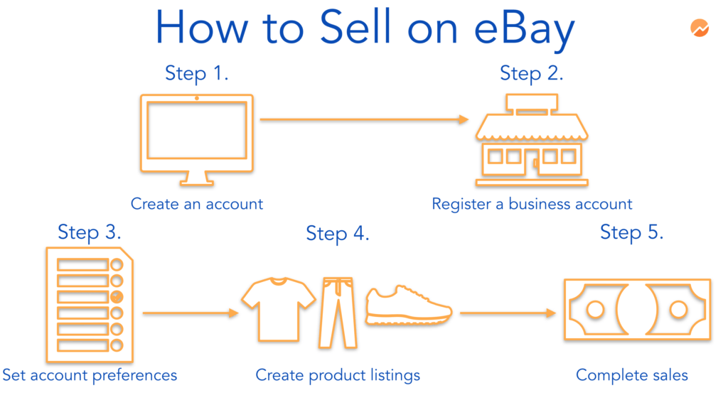 what is the best way to make money on ebay