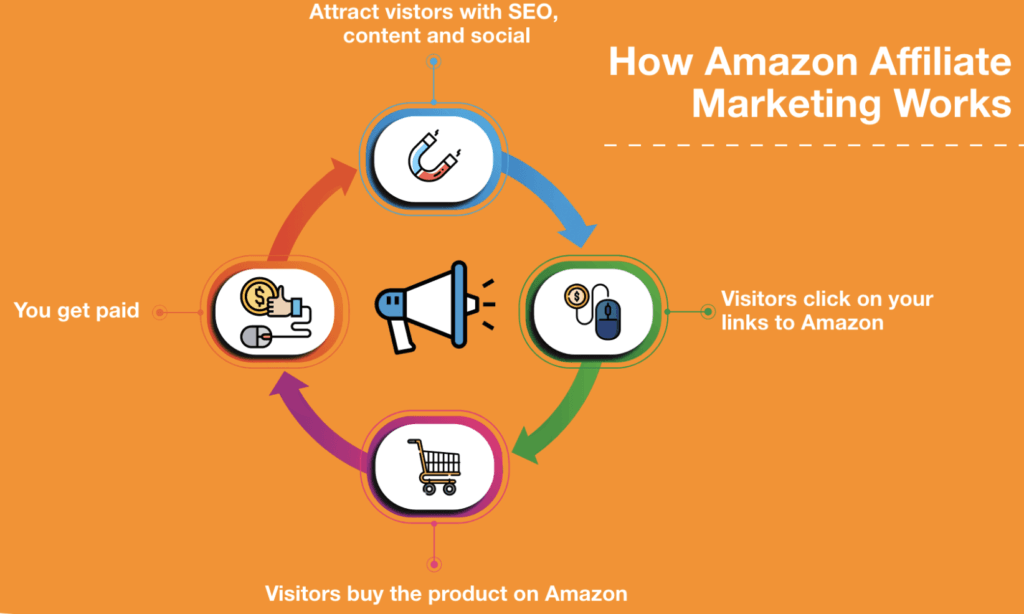 how to get started with amazon