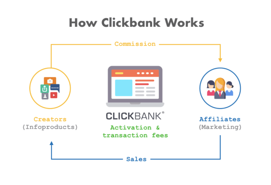 How Clickbank works