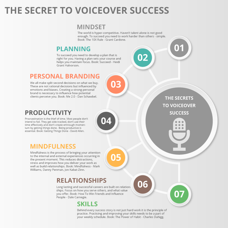 how to become a voice actress